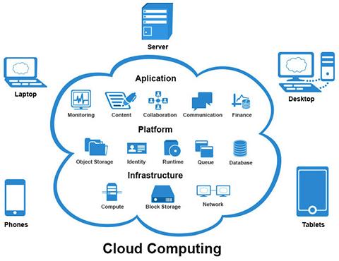 Cloud Application Development Digitera Technologies